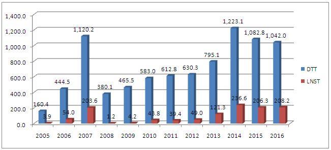 DQC: Gia đình Thứ trưởng Hồ Thị Kim Thoa nắm gần 34% vốn