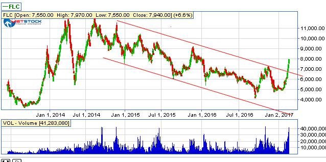 Cổ phiếu FLC: Tiền đổ vào ầm ầm, sắp trở lại thời kỳ hoàng kim?