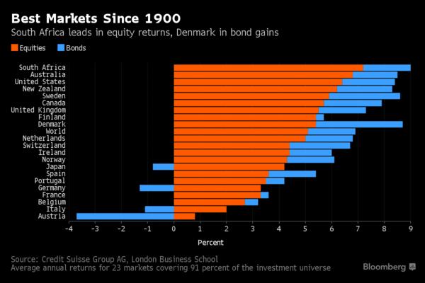 Cổ phiếu của quốc gia nào có tỷ suất sinh lợi cao nhất từ năm 1900?