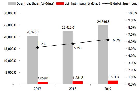 PVS: Mua với giá mục tiêu 28,820 đồng/cp