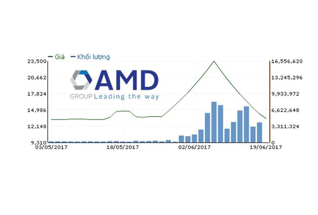 Chủ tịch đăng ký gom 5 triệu cp dù AMD vẫn đang nằm sàn 7 phiên liên tiếp