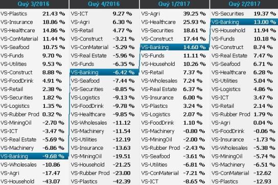 Thị trường sẽ như thế nào dưới góc nhìn Sector Rotation