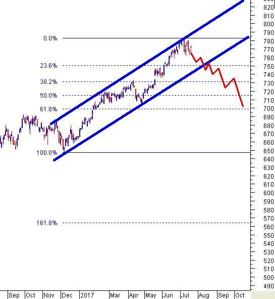 Thị trường đi về đâu: 700 hay 800 điểm?