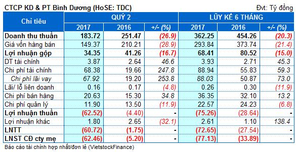 TDC: Chi phí lãi vay khiến quý 2 lỗ nặng nhất trong hơn 7 năm