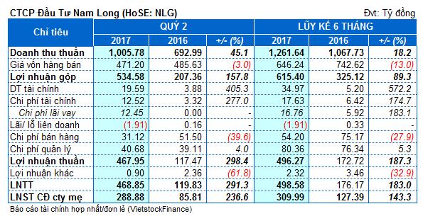 Nam Long: Lãi ròng 6 tháng gần 310 tỷ đồng, tăng gấp rưỡi so cùng kỳ