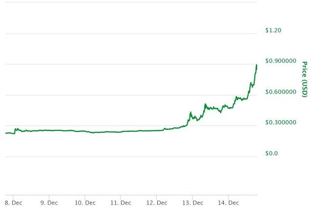 Nhảy vọt 89% chỉ trong 1 ngày, Ripple có lúc trở thành đồng tiền ảo vốn hóa lớn thứ 3