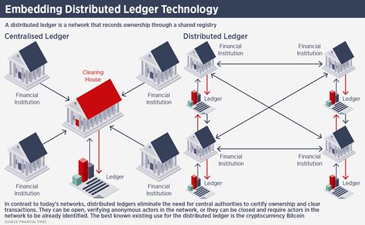 Blockchain mang lại lợi ích gì cho thị trường bất động sản?