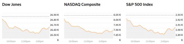100518 bd ck - Dow Jones Sụt Hơn 200 Điểm Sau 5 Phiên Leo Dốc Liên Tiếp