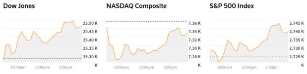110618 bd ck - Dow Jones Vọt Gần 200 Điểm Trước Thềm Cuộc Bầu Cử Mỹ Giữa Nhiệm Kỳ