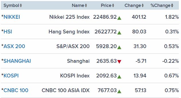 Nikkei 225 chỉ còn tăng 400 điểm