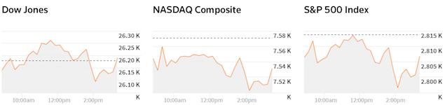 ck my 9 11 - S&P 500 Và Nasdaq Chìm Trong Sắc Đỏ Sau Tuyên Bố Từ Fed