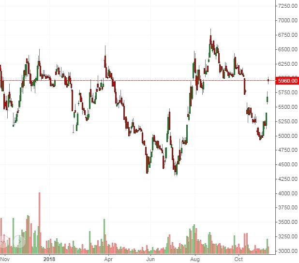 Nhịp đập Thị trường 09/11: Bán mạnh cuối phiên - Ảnh minh hoạ 5