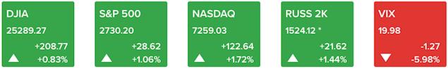 ck my 16 11 - Trở Về Từ Vực Thẳm, Dow Jones Tăng Hơn 200 Điểm, Chấm Dứt 4 Phiên Giảm Liên Tiếp