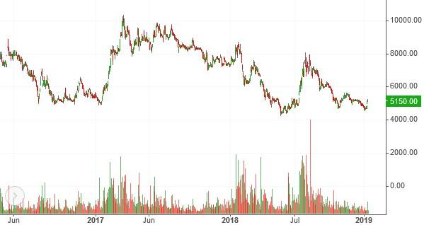 Nhịp đập Thị trường 14/01: Lực bán đang mạnh dần lên