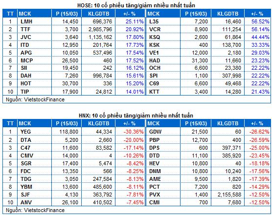 Chứng khoán Tuần 11-15/03: VN-Index vững vàng trên mốc 1,000 điểm - Ảnh minh hoạ 3