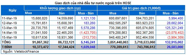 Chứng khoán Tuần 11-15/03: VN-Index vững vàng trên mốc 1,000 điểm - Ảnh minh hoạ 4