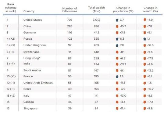 bang xep hang so luong ty phu wealth x - Châu Á-Thái Bình Dương Mất 109 Tỷ Phú Trong Năm 2018