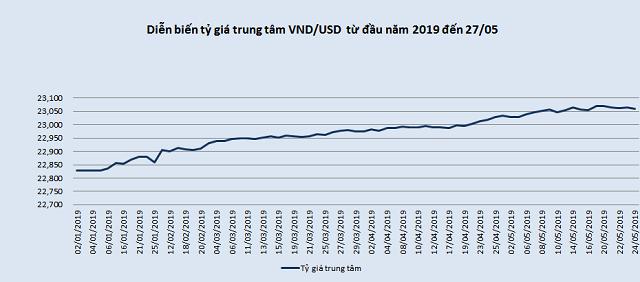 Tỷ giá trung tâm giảm nhẹ, giá USD biến động bất nhất | Vietstock