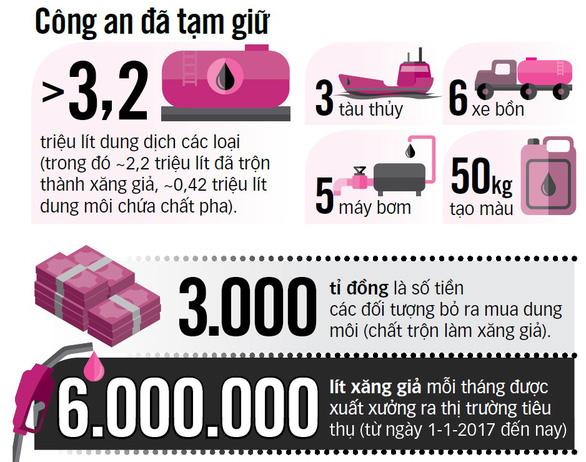 Đại gia Trịnh Sướng tuồn hàng trăm triệu lít xăng giả ra thị trường - Ảnh 2.