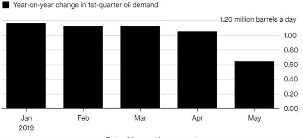 Ngành dầu mỏ với nỗi lo nhu cầu suy giảm
