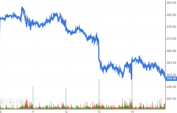 Chứng khoán phái sinh 17-21/06/2019: Triển vọng thị trường đang xấu đi