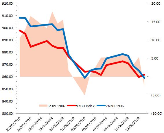 Chứng khoán phái sinh 17-21/06/2019: Triển vọng thị trường đang xấu đi - Ảnh minh hoạ 2