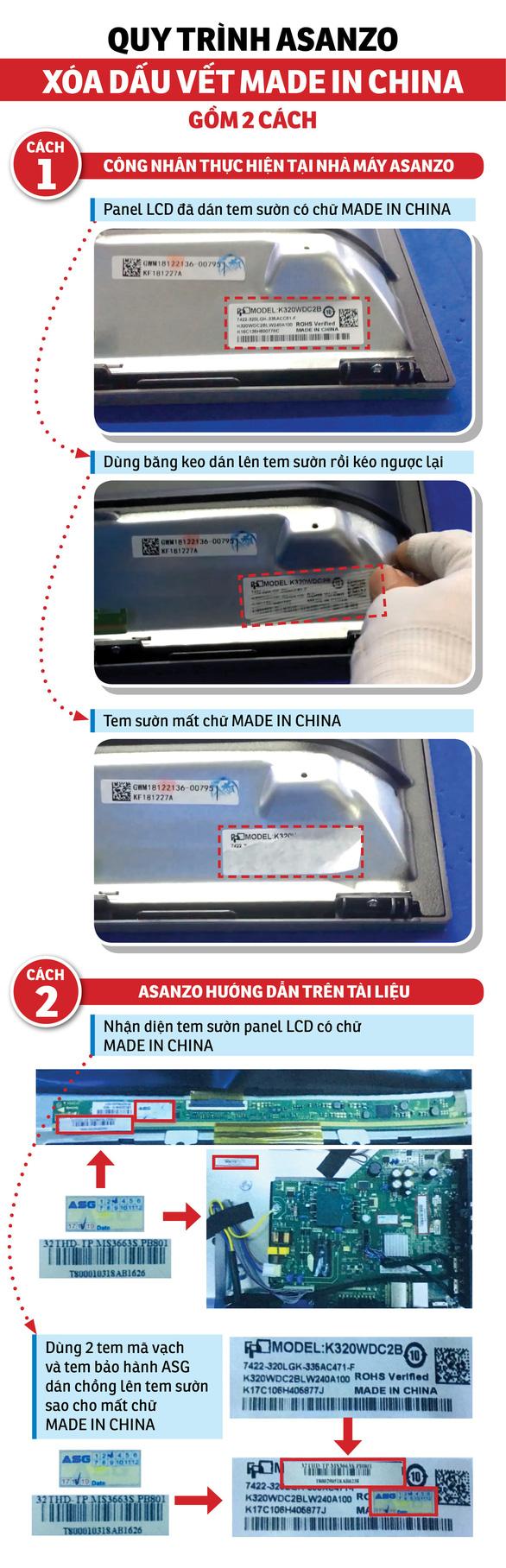 Điều tra: Thủ thuật xóa dấu vết made in China của Asanzo - Ảnh 3.