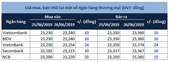 Tỷ giá trung tâm và giá USD quay đầu tăng tốc   DAS