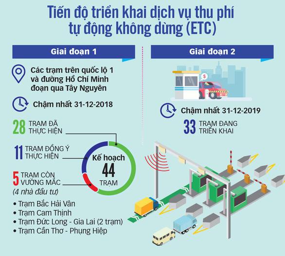 Tổng cục Đường bộ ra tối hậu thư sẽ tạm dừng thu phí từ 18h ngày 10-7 với 4 <span>dự án BOT</span>  - Ảnh 4.