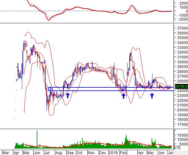 """Ngày 11/07/2019: 10 cổ phiếu """"nóng"""" dưới góc nhìn PTKT của Vietstock - Ảnh minh hoạ 6"""