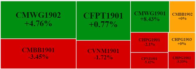 Thị trường chứng quyền 11/07/2019: Khối ngoại tiếp tục cẩn trọng
