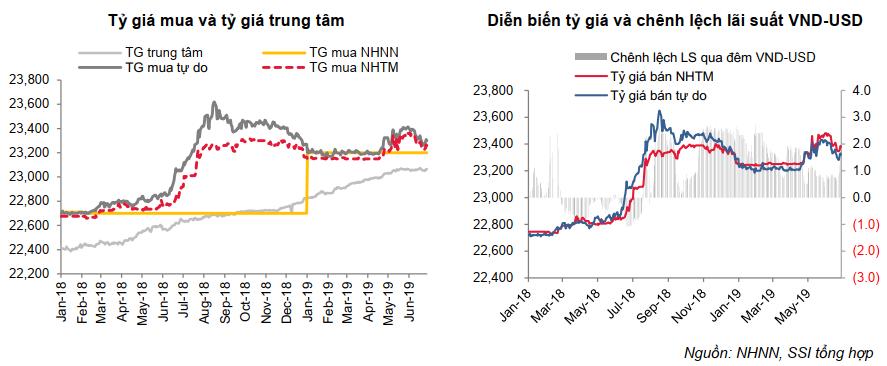 SSI Research: Lãi suất liên ngân hàng tháng 6/2019 ổn định