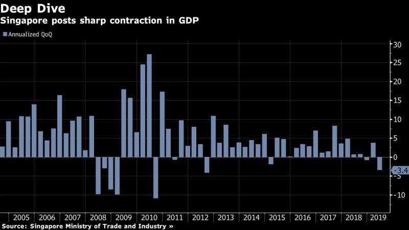 gdp singapore - Cú Sốc Về GDP Singapore Báo Điềm Chẳng Lành Về Phần Còn Lại Của Châu Á
