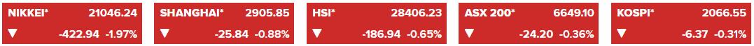 chung khoan chau a 18 07 2 - Nikkei 225 Giảm Hơn 400 Điểm, Chứng Khoán Trung Quốc Đi Xuống Vì Căng Thẳng Thương Mại