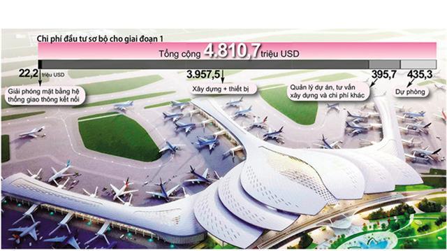 Lo độc quyền đầu tư sân bay Long Thành