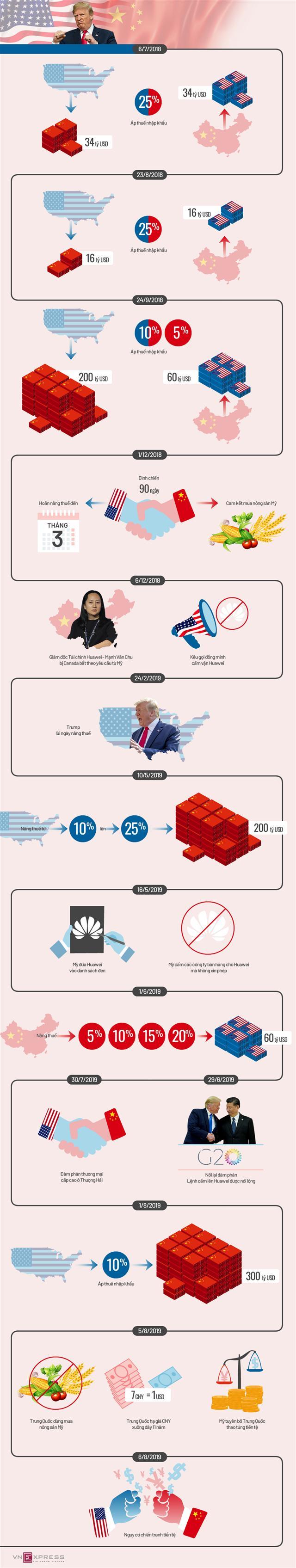 Đòn trả đũa của Mỹ - Trung trong hơn một năm chiến tranh thương mại