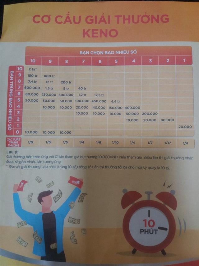 Vietlott sắp bán vé Keno, 10 phút quay số 1 lần, trúng thưởng đến 10 tỉ đồng - Ảnh 2.