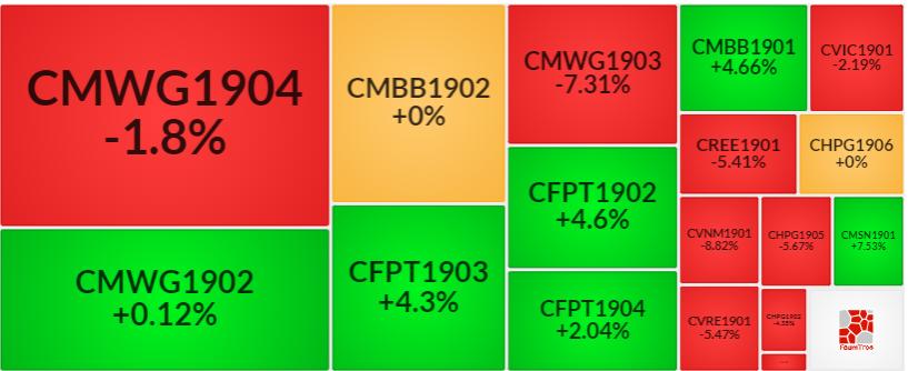 Thị trường chứng quyền 11/09/2019: Sự phân hóa diễn ra
