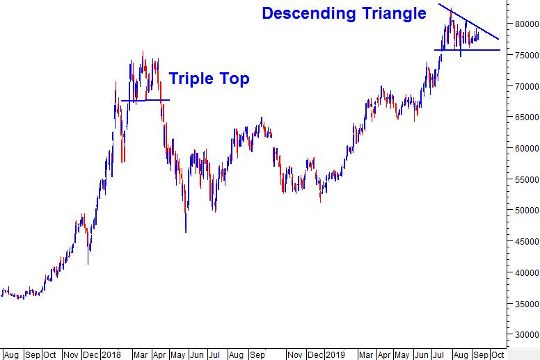 VCB - Xu hướng tăng duy trì nhưng cần lưu ý Descending Triangle