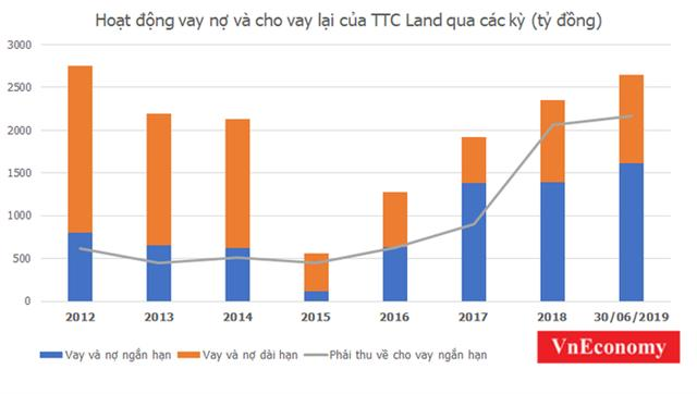 TTC Land 1