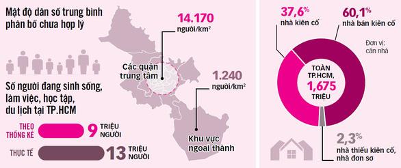 TP.HCM thêm 1 triệu người, lấy đâu ra chỗ ở?