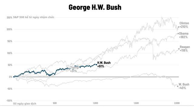 George-H