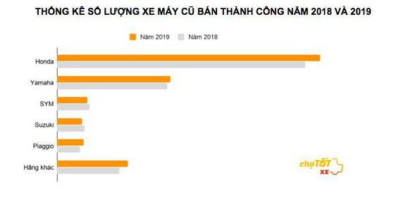 Người Việt ngày càng chuộng mua xe tay ga cũ - Ảnh 1.