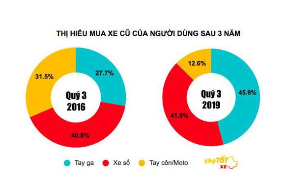 Người Việt ngày càng chuộng mua xe tay ga cũ - Ảnh 2.