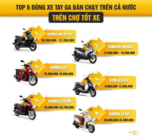 Người Việt ngày càng chuộng mua xe tay ga cũ - Ảnh 3.