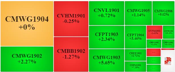 Thị trường chứng quyền 09/10/2019: CSTB1901 bứt phá