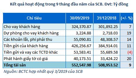 scb 2 - SCB: Bí ẩn con số lãi thuần từ hoạt động khác