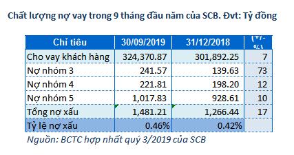 scb 3 - SCB: Bí ẩn con số lãi thuần từ hoạt động khác