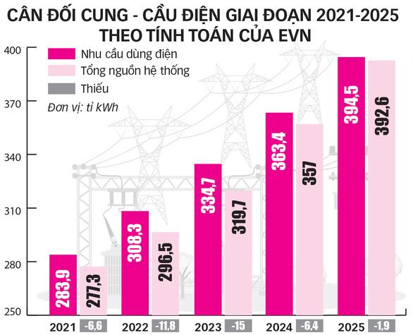 Từ 2021, mỗi năm Việt Nam sẽ thiếu hàng tỉ kWh điện - Ảnh 3.