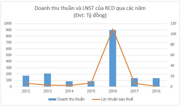 RCD sắp chi tạm ứng cổ tức đợt 1/2019 tỷ lệ 50% 1
